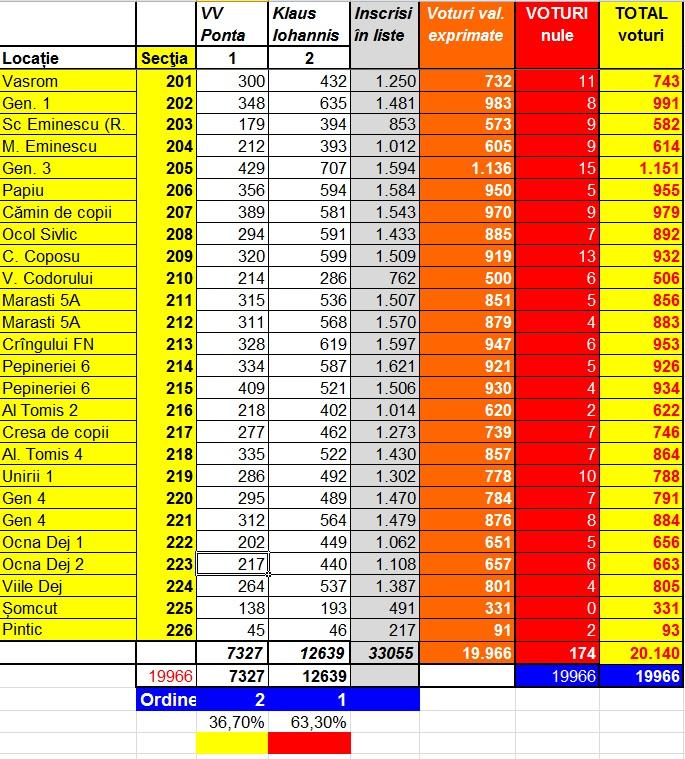 rezultate finale alegeri prezidentiale dej