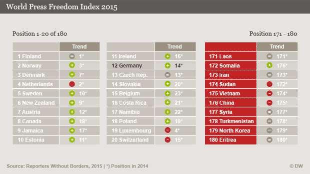 world press freedom index