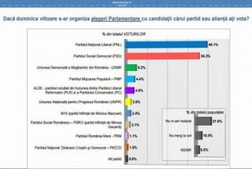 Sondaj INSCOP – PNL conduce în intenția de vot la parlamentare