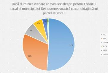 Preferințele de vot ale dejenilor pentru primar și Consiliul Local, conform unui sondaj IRES
