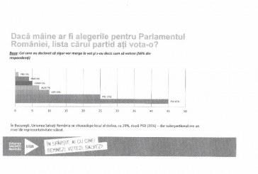 USR, a treia forţă politică din România, potrivit unui sondaj de opinie