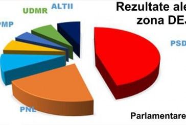 Victorie zdrobitoare a PSD-ului și la Dej. Cum arată situația voturilor pe comunele învecinate