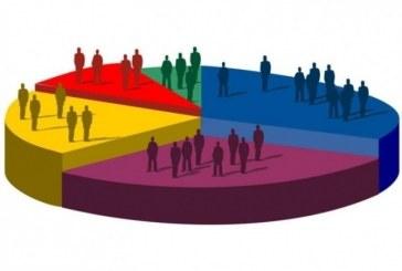 Dacă mâine ar fi alegeri, 31% dintre români ar vota cu PSD