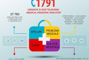 Serviciul de asistență pediatrică de urgență Peditel 1791, peste 27.000 de apeluri într-un an