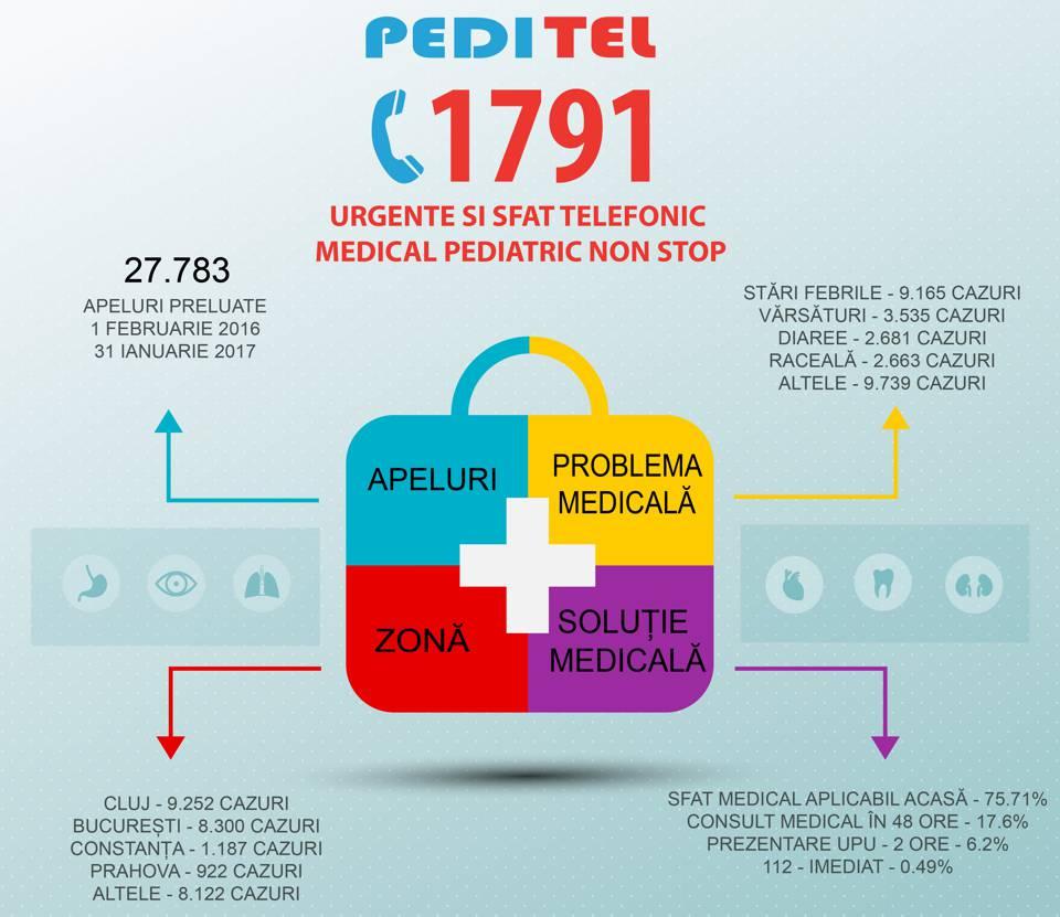 Infografic_Peditel
